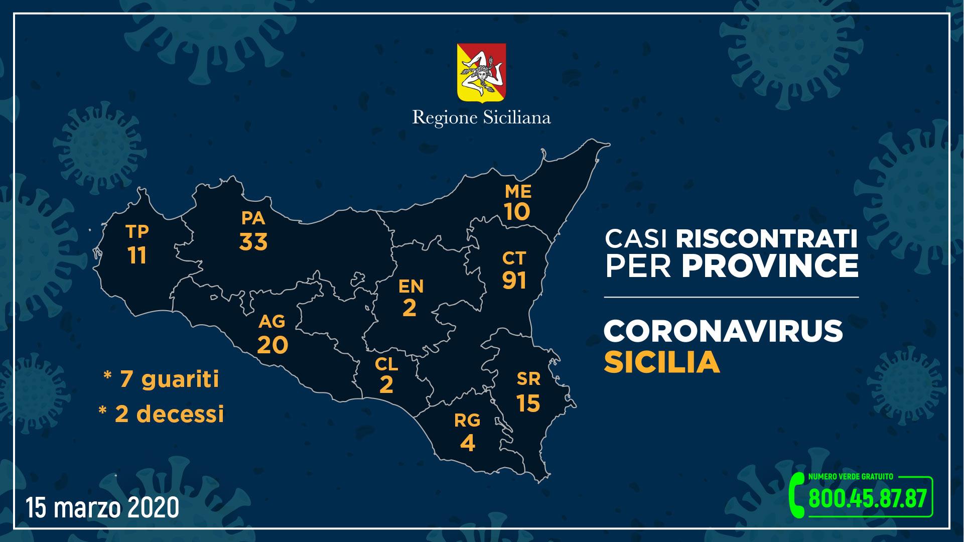 CORONAVIRUS. AUMENTANO A 188 I CASI IN SICILIA