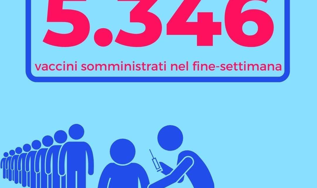 CATANIA: SOMMINISTRATI OLTRE 2.600 VACCINI NEL FINE SETTIMANA